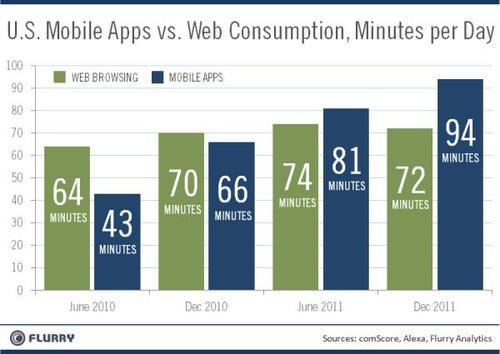 apps vs web 2011 dec