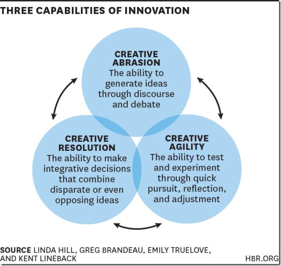 HBR three capabilities innovation