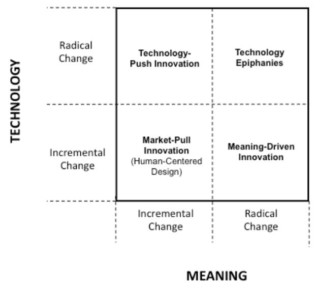 Diagramas para entender criar inovar e empreender 2 dia a dia volte um pouco e compare este diagrama pense nele como trim com o ie2r da ideo se havia l trs tipos de inovao aqui parece haver quatro mais ccuart Gallery