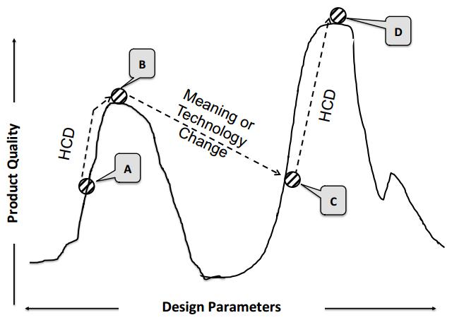 Diagramas para entender criar inovar e empreender 2 dia a dia e isso faz com que aparea pela primeira vez em nossa histria um diagrama que parece mas talvez no seja uma funo matemtica como as que nos ccuart Gallery