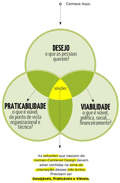Diagramas para entender criar inovar e empreender 2 dia a dia por onde voc comearia a ideo criou um destes kits disponvel em portugus que comea com o diagrama ao lado que vamos chamar de dpvs agora a gente j ccuart Gallery