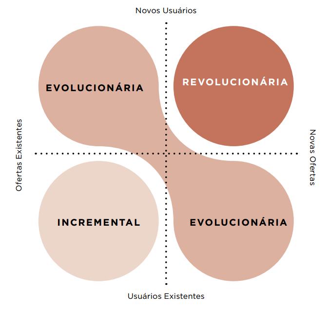 Diagramas para entender criar inovar e empreender 2 dia a dia human centered design hcd o mesmo que desenho centrado no usurio ucd o processo de criao de solues ao redor de necessidades ccuart Gallery