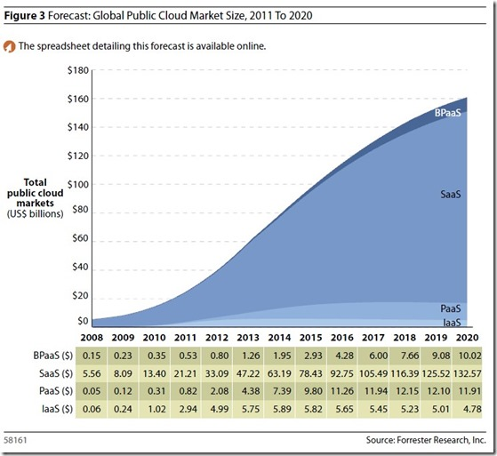 Global-Forecast-Public-Cloud-Forrester