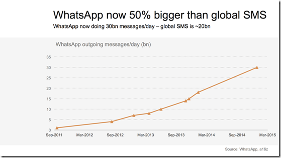 whatsapp traffic